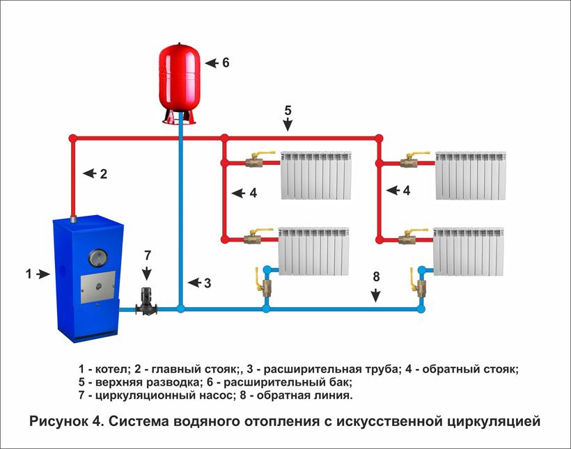 кольцах системы отопления